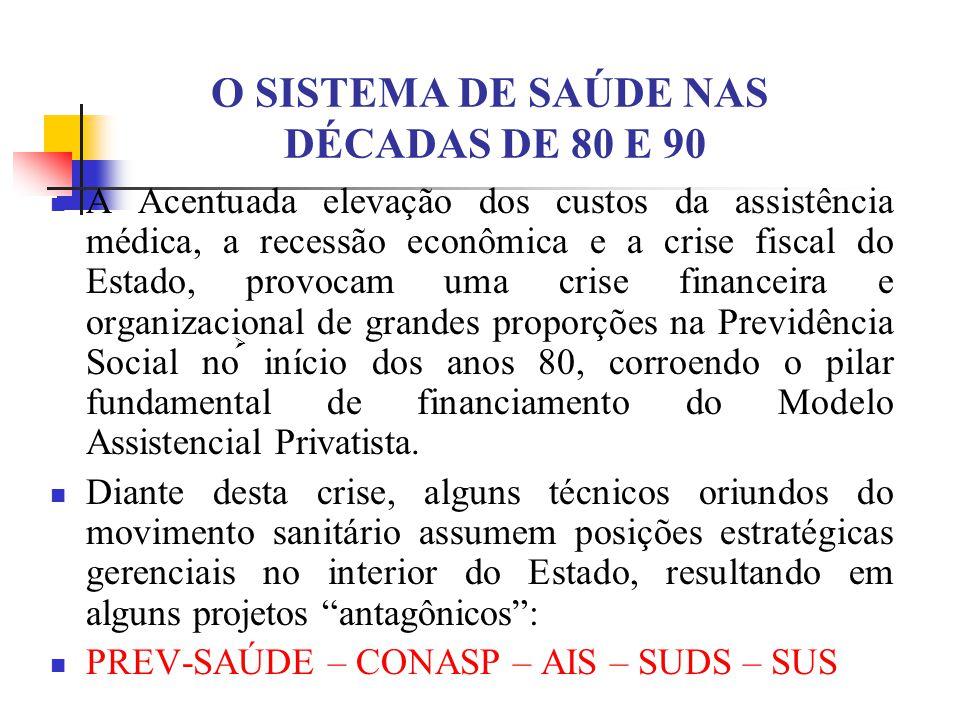 O SISTEMA DE SAÚDE NAS DÉCADAS DE 80 E 90 A Acentuada elevação dos custos da assistência médica, a recessão econômica e a crise fiscal do Estado, prov