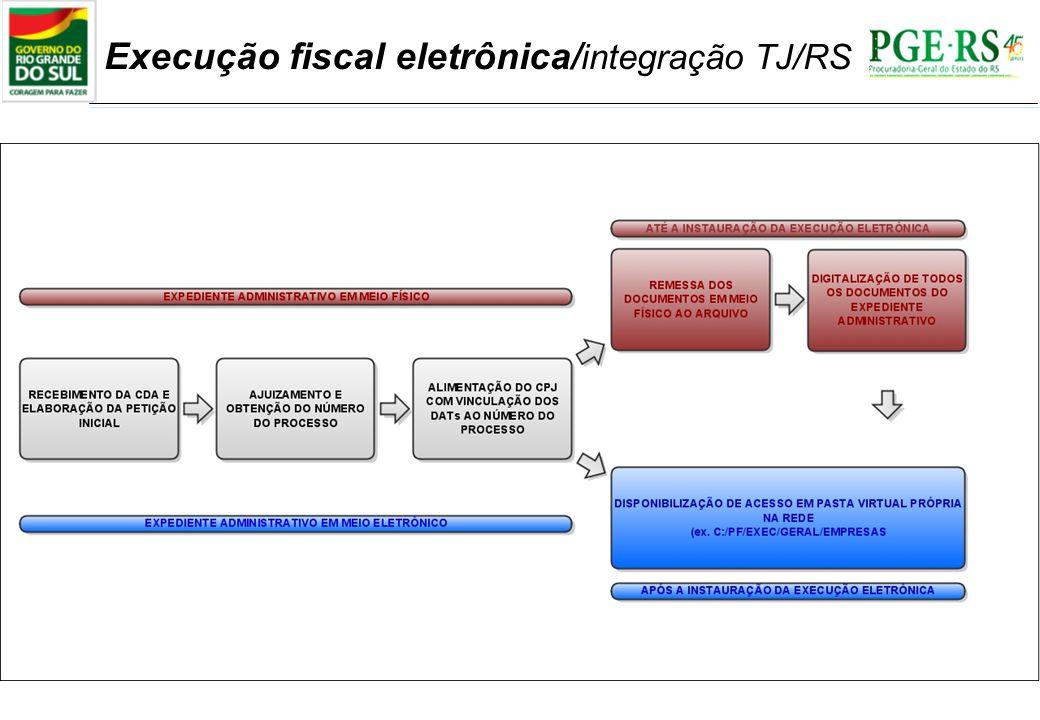 Execução fiscal eletrônica/ integração TJ/RS