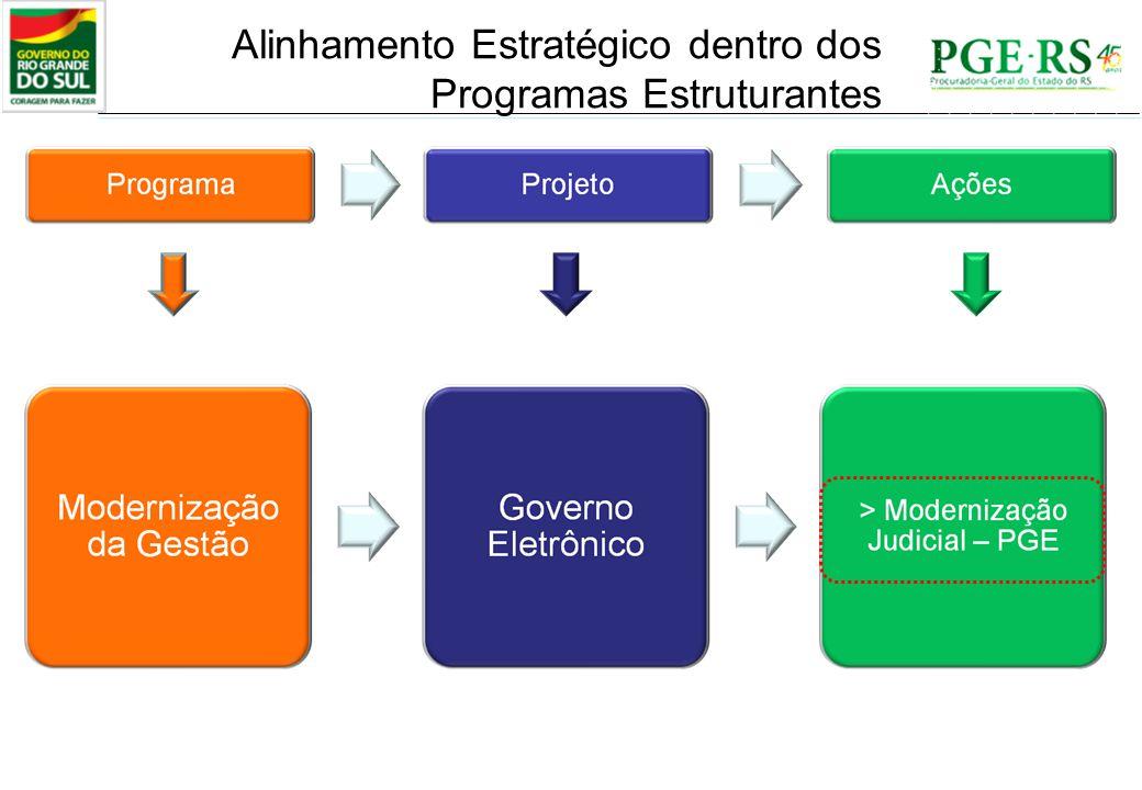 PROGRAMA ESTRUTURANTE GOVERNO DE RESULTADOS PROJETO DE MODERNIZAÇÃO ELETRÔNICA DA PGE - Diretrizes - Modernizar os serviços públicos; - Implantar modelo de gestão pública pautado em resultados; - Racionalizar a despesa com esforço compartilhado entre todos os Poderes; - Modernizar a gestão da receita do Estado; - Reduzir custos operacionais; - Garantir a representação judicial dos interesses do Estado; - Tornar o exercício das atribuições legais da PGE mais eficaz e transparente.