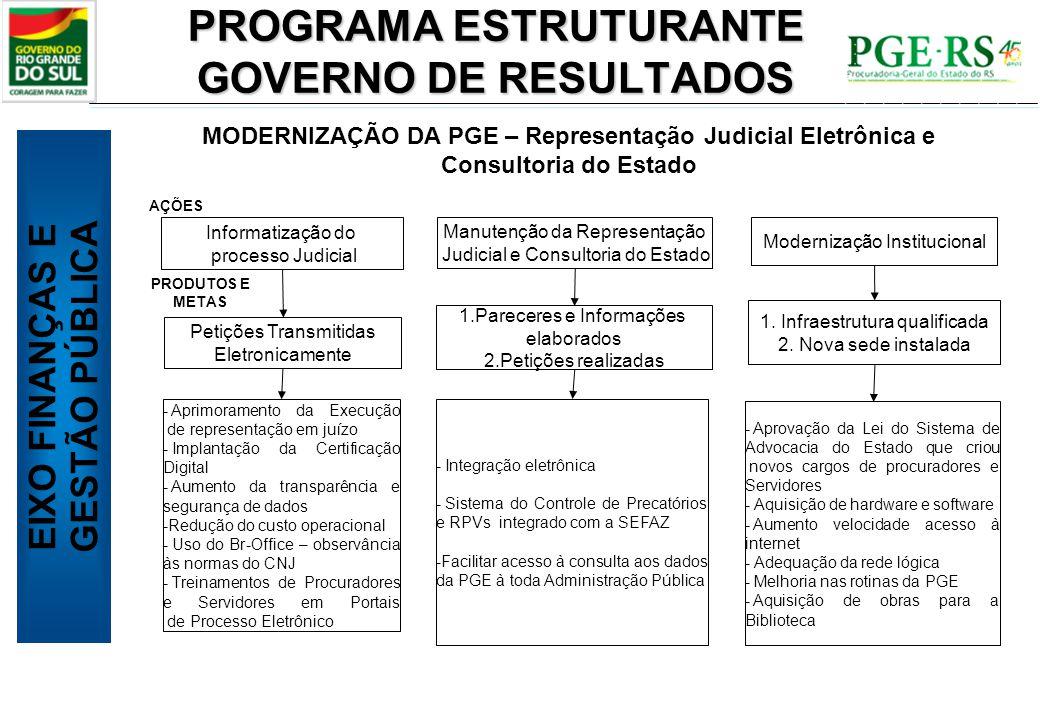 PROGRAMA ESTRUTURANTE GOVERNO DE RESULTADOS Informatização do processo Judicial Manutenção da Representação Judicial e Consultoria do Estado Moderniza