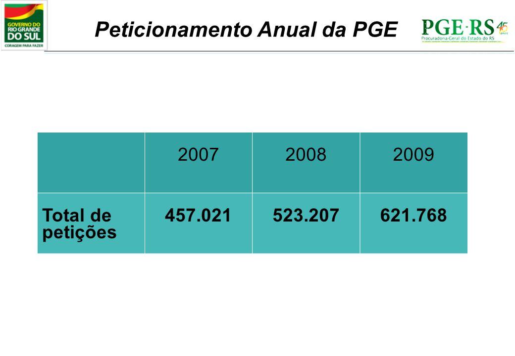 Peticionamento Anual da PGE 200720082009 Total de petições 457.021523.207621.768