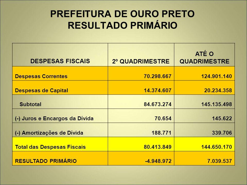 PREFEITURA DE OURO PRETO RESULTADO PRIMÁRIO DESPESAS FISCAIS2º QUADRIMESTRE ATÉ O QUADRIMESTRE Despesas Correntes70.298.667124.901.140 Despesas de Cap