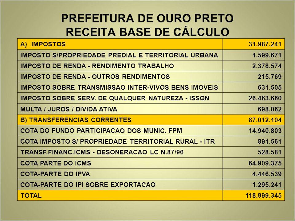 PREFEITURA DE OURO PRETO RECEITA BASE DE CÁLCULO A)IMPOSTOS31.987.241 IMPOSTO S/PROPRIEDADE PREDIAL E TERRITORIAL URBANA1.599.671 IMPOSTO DE RENDA - R