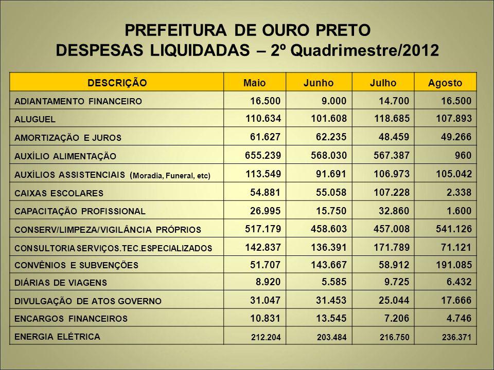 PREFEITURA DE OURO PRETO DESPESAS LIQUIDADAS – 2º Quadrimestre/2012 DESCRIÇÃOMaioJunhoJulhoAgosto ADIANTAMENTO FINANCEIRO 16.5009.00014.70016.500 ALUG