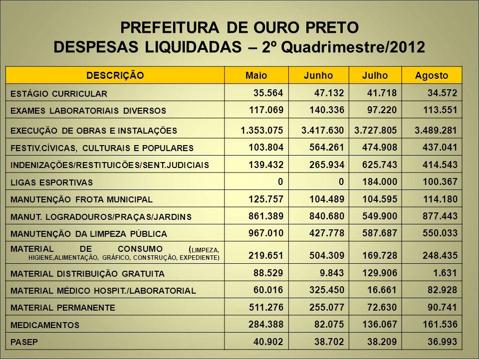 PREFEITURA DE OURO PRETO DESPESAS LIQUIDADAS – 2º Quadrimestre/2012 DESCRIÇÃOMaioJunhoJulhoAgosto ESTÁGIO CURRICULAR 35.56447.13241.71834.572 EXAMES L