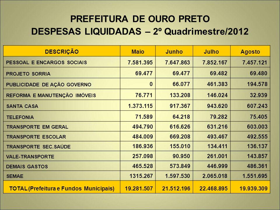PREFEITURA DE OURO PRETO DESPESAS LIQUIDADAS – 2º Quadrimestre/2012 DESCRIÇÃOMaioJunhoJulhoAgosto PESSOAL E ENCARGOS SOCIAIS 7.581.3957.647.8637.852.1
