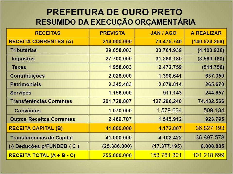 PREFEITURA DE OURO PRETO RESUMIDO DA EXECUÇÃO ORÇAMENTÁRIA RECEITAS PREVISTA JAN / AGO A REALIZAR RECEITA CORRENTES (A) 214.000.000 73.475.740 (140.52
