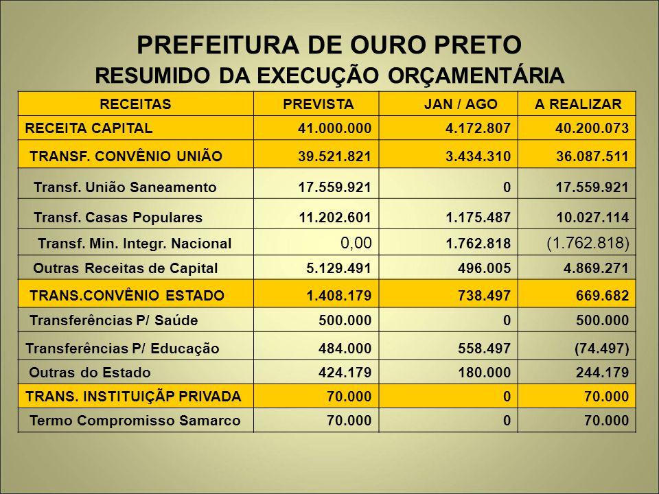 PREFEITURA DE OURO PRETO RESUMIDO DA EXECUÇÃO ORÇAMENTÁRIA RECEITAS PREVISTA JAN / AGO A REALIZAR RECEITA CAPITAL 41.000.000 4.172.807 40.200.073 TRAN