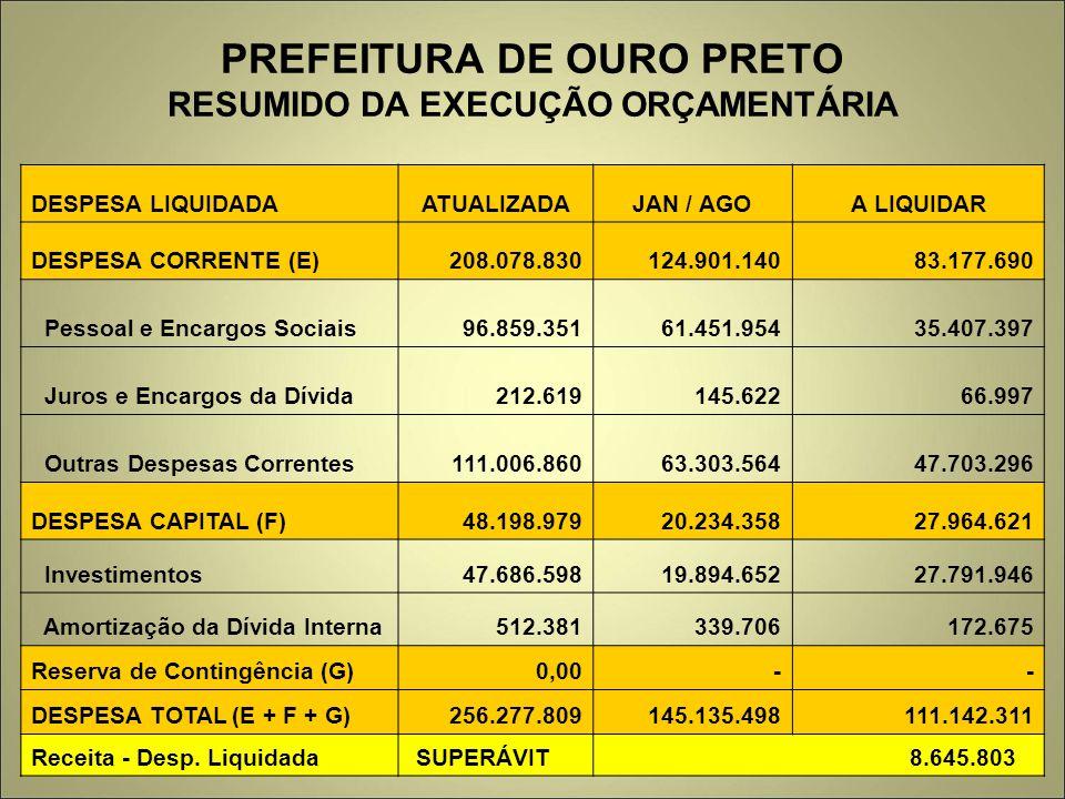 PREFEITURA DE OURO PRETO RESUMIDO DA EXECUÇÃO ORÇAMENTÁRIA DESPESA LIQUIDADAATUALIZADAJAN / AGOA LIQUIDAR DESPESA CORRENTE (E) 208.078.830 124.901.140