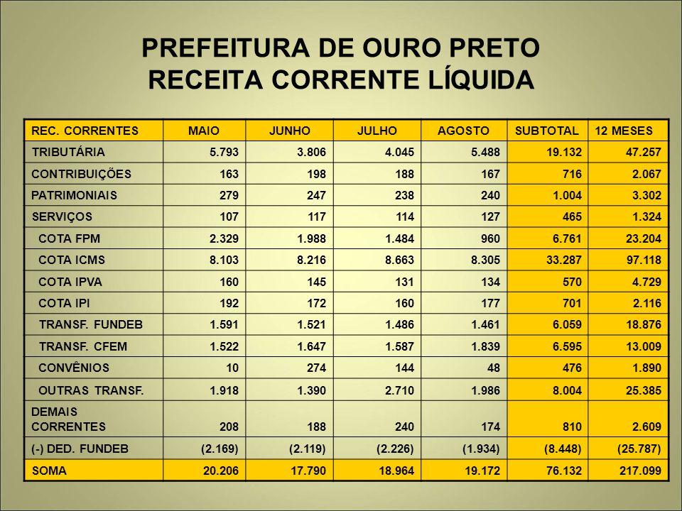 PREFEITURA DE OURO PRETO RECEITA CORRENTE LÍQUIDA REC. CORRENTESMAIOJUNHOJULHOAGOSTOSUBTOTAL12 MESES TRIBUTÁRIA 5.7933.8064.0455.48819.13247.257 CONTR