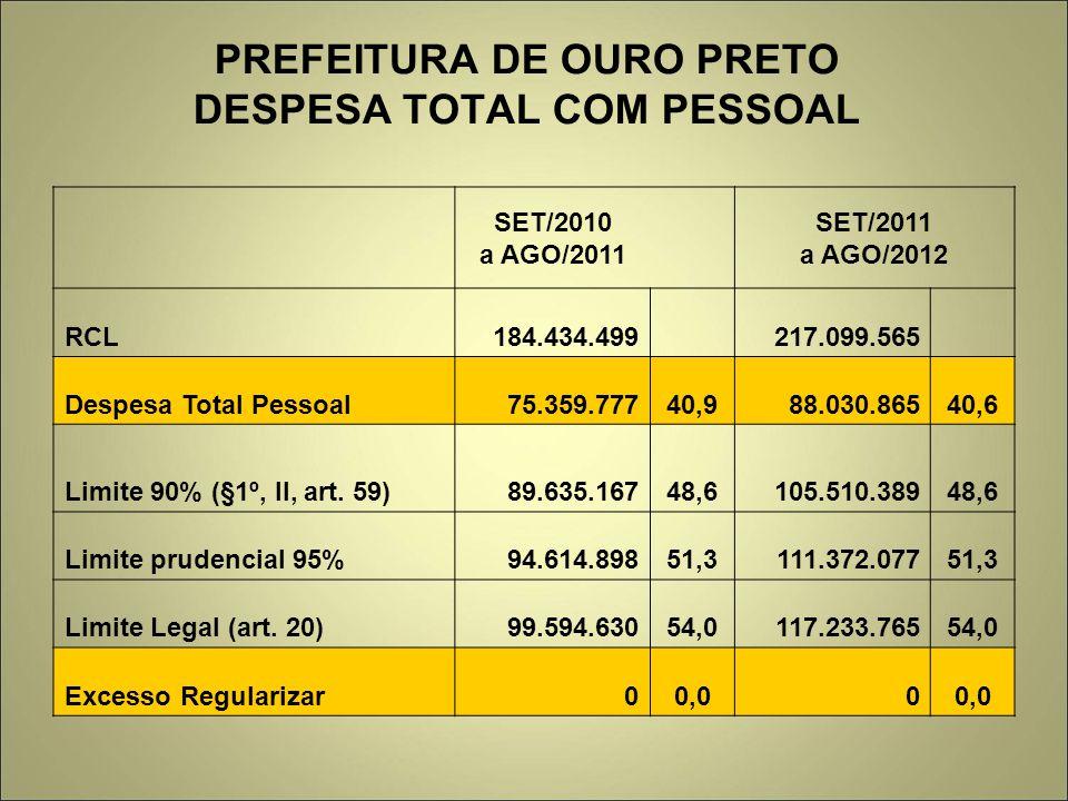PREFEITURA DE OURO PRETO DESPESA TOTAL COM PESSOAL SET/2010 a AGO/2011 SET/2011 a AGO/2012 RCL184.434.499 217.099.565 Despesa Total Pessoal75.359.7774