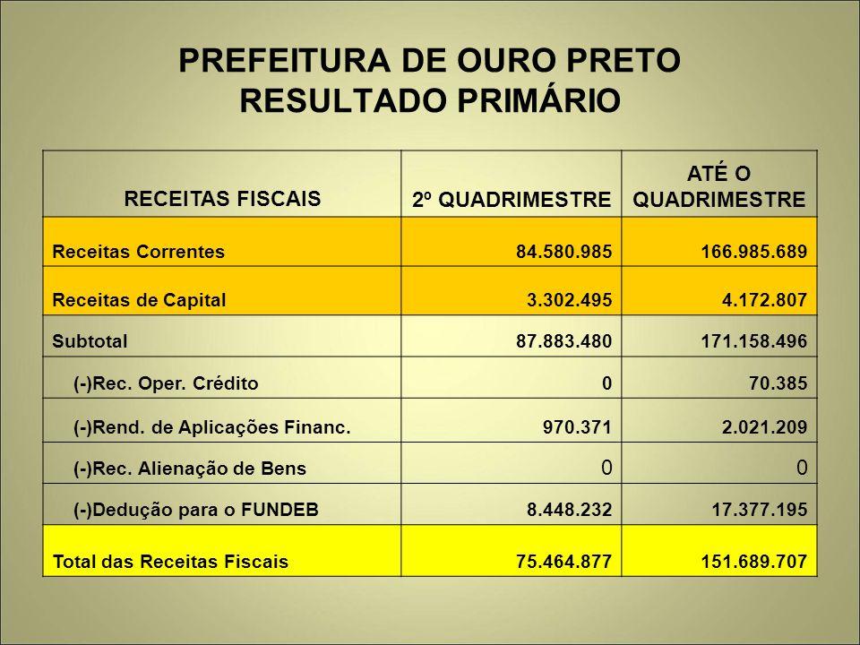 PREFEITURA DE OURO PRETO RESULTADO PRIMÁRIO RECEITAS FISCAIS2º QUADRIMESTRE ATÉ O QUADRIMESTRE Receitas Correntes84.580.985166.985.689 Receitas de Cap