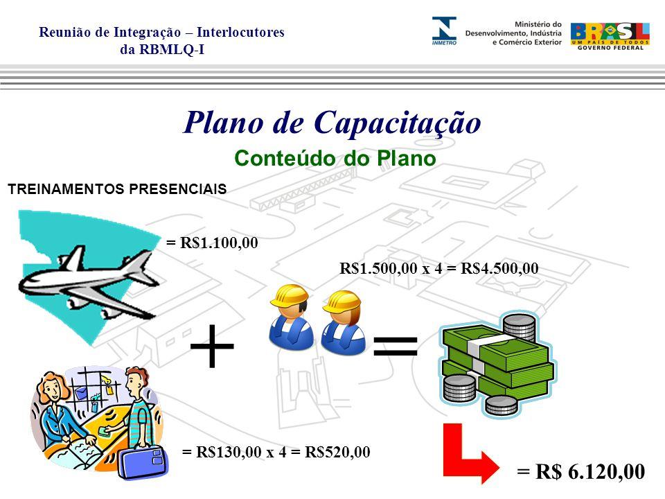 Reunião de Integração – Interlocutores da RBMLQ-I Plano de Capacitação Conteúdo do Plano TREINAMENTOS PRESENCIAIS += = R$1.100,00 = R$130,00 x 4 = R$520,00 R$1.500,00 x 4 = R$4.500,00 = R$ 6.120,00