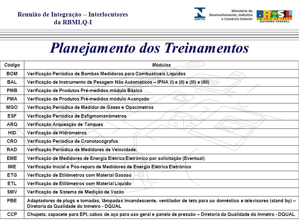 Reunião de Integração – Interlocutores da RBMLQ-I Planejamento dos Treinamentos CódigoMódulos BOMVerificação Periódica de Bombas Medidoras para Combustíveis Líquidos BALVerificação de Instrumento de Pesagem Não Automáticos – IPNA (I) e (II) e (III) e (IIII) PMBVerificação de Produtos Pré-medidos módulo Básico PMAVerificação de Produtos Pré-medidos módulo Avançado MGOVerificação Periódica de Medidor de Gases e Opacímetros ESFVerificação Periódica de Esfigmomanômetros ARQVerificação Arqueação de Tanques HIDVerificação de Hidrômetros CROVerificação Periódica de Cronotacógrafos RADVerificação Periódica de Medidores de Velocidade.