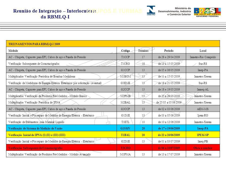 Reunião de Integração – Interlocutores da RBMLQ-I GRUPOS E TURMAS TREINAMENTOS PARA RBMLQ-I 2009 MóduloCódigoTécnicosPeríodoLocal AC - Chupeta, Capacete para EPI, Cabos de aço e Panela de PressãoT1CCP17de 28 e 29/04/2009Inmetro-Rio Comprido Verificação Subsequente de CronotacógrafosT1CRO18de 13 a 15/05/2009Sur-RS AC - Chupeta, Capacete para EPI, Cabos de aço e Panela de PressãoG1CCP13de 05 e 06/05/2009Imep-PA Multiplicador Verificação Periódica de Bombas MedidorasM1BOM13de 11 a 15/05/2009Inmetro-Xerem Verificação de Medidores de Energia Elétrica Eletrônico por solicitação (eventual)G3EME13de 18 a 21/05/2009Sur-RS AC - Chupeta, Capacete para EPI, Cabos de aço e Panela de PressãoG2CCP13de 18 e 19/05/2009Inmeq-AL Multiplicador Verificação de Produtos Pré-Medidos - Módulo BásicoM2PMB13de 25 a 29/05/2009Inmetro-Xerem Multiplicador Verificação Periódica de IPNAM2BAL13de 25/05 a 05/06/2009Inmetro-Xerem AC - Chupeta, Capacete para EPI, Cabos de aço e Panela de PressãoG3CCP13de 02 e 03/06/2009AEM-MS Verificação Inicial e Pós reparo de Medidor de Energia Elétrica - EletrônicoG1IME13de 03 a 05/06/2009Ipem-RO Verificação de Etilômetros com Material LiquidoT1ETL10de 10 a 12/06/2009Inmetro-Xerem Verificação de Sistema de Medição de VazãoG1SMV20de 17 e 19/06/2009Imep-PA Verificação Inicial de IPNA (I) (II) e (III) (IIII)T1BAL20de 22 a 26/06/2009IPEM-SP Verificação Inicial e Pós reparo de Medidor de Energia Elétrica - EletrônicoG2IME13de 01 a 03/07/2009Imeq-PB Verificação Subsequente de CronotacógrafosT2CRO de 06 a 10/07/2009Obra a concluir Multiplicador Verificação de Produtos Pré-Medidos - Módulo AvançadoM1PMA13de 13 a 17/07/2009Inmetro-Xerem 2 de 3