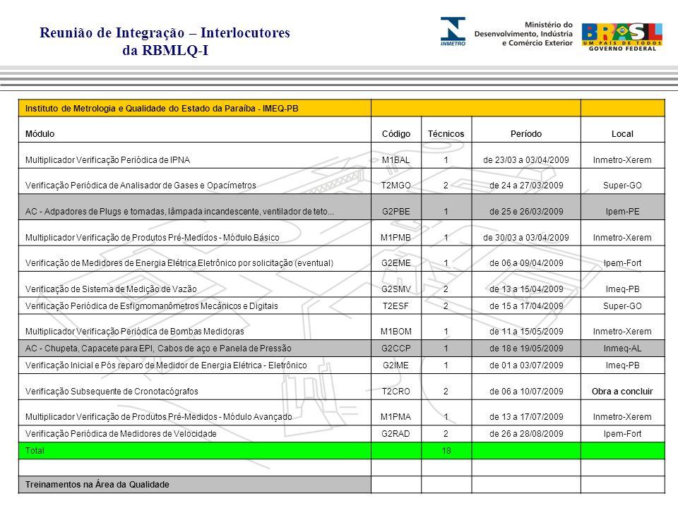 Reunião de Integração – Interlocutores da RBMLQ-I Instituto de Metrologia e Qualidade do Estado da Paraíba - IMEQ-PB MóduloCódigoTécnicosPeríodoLocal Multiplicador Verificação Periódica de IPNAM1BAL1de 23/03 a 03/04/2009Inmetro-Xerem Verificação Periódica de Analisador de Gases e OpacímetrosT2MGO2de 24 a 27/03/2009Super-GO AC - Adpadores de Plugs e tomadas, lâmpada incandescente, ventilador de teto...G2PBE1de 25 e 26/03/2009Ipem-PE Multiplicador Verificação de Produtos Pré-Medidos - Módulo BásicoM1PMB1de 30/03 a 03/04/2009Inmetro-Xerem Verificação de Medidores de Energia Elétrica Eletrônico por solicitação (eventual)G2EME1de 06 a 09/04/2009Ipem-Fort Verificação de Sistema de Medição de VazãoG2SMV2de 13 a 15/04/2009Imeq-PB Verificação Periódica de Esfigmomanômetros Mecânicos e DigitaisT2ESF2de 15 a 17/04/2009Super-GO Multiplicador Verificação Periódica de Bombas MedidorasM1BOM1de 11 a 15/05/2009Inmetro-Xerem AC - Chupeta, Capacete para EPI, Cabos de aço e Panela de PressãoG2CCP1de 18 e 19/05/2009Inmeq-AL Verificação Inicial e Pós reparo de Medidor de Energia Elétrica - EletrônicoG2IME1de 01 a 03/07/2009Imeq-PB Verificação Subsequente de CronotacógrafosT2CRO2de 06 a 10/07/2009Obra a concluir Multiplicador Verificação de Produtos Pré-Medidos - Módulo AvançadoM1PMA1de 13 a 17/07/2009Inmetro-Xerem Verificação Periódica de Medidores de VelocidadeG2RAD2de 26 a 28/08/2009Ipem-Fort Total 18 Treinamentos na Área da Qualidade
