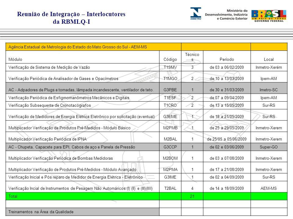 Reunião de Integração – Interlocutores da RBMLQ-I Agência Estadual de Metrologia do Estado do Mato Grosso do Sul - AEM-MS MóduloCódigo Técnico sPeríodoLocal Verificação de Sistema de Medição de VazãoT1SMV3de 03 a 06/02/2009Inmetro-Xerém Verificação Periódica de Analisador de Gases e OpacímetrosT1MGO2de 10 a 13/03/2009Ipem-AM AC - Adpadores de Plugs e tomadas, lâmpada incandescente, ventilador de teto.G3PBE1de 30 e 31/03/2009Imetro-SC Verificação Periódica de Esfigmomanômetros Mecânicos e DigitaisT1ESF2de 07 a 09/04/2009Ipem-AM Verificação Subsequente de CronotacógrafosT1CRO2de 13 a 15/05/2009Sur-RS Verificação de Medidores de Energia Elétrica Eletrônico por solicitação (eventual)G3EME1de 18 a 21/05/2009Sur-RS Multiplicador Verificação de Produtos Pré-Medidos - Módulo BásicoM2PMB1de 25 a 29/05/2009Inmetro-Xerem Multiplicador Verificação Periódica de IPNAM2BAL1de 25/05 a 05/06/2009Inmetro-Xerem AC - Chupeta, Capacete para EPI, Cabos de aço e Panela de PressãoG3CCP1de 02 e 03/06/2009Super-GO Multiplicador Verificação Periódica de Bombas MedidorasM2BOM1de 03 a 07/08/2009Inmetro-Xerem Multiplicador Verificação de Produtos Pré-Medidos - Módulo AvançadoM2PMA1de 17 a 21/08/2009Inmetro-Xerem Verificação Inicial e Pós reparo de Medidor de Energia Elétrica - EletrônicoG3IME1de 02 a 04/09/2009Sur-RS Verificação Incial de Instrumentos de Pesagem Não Automáricos (I) (II) e (III)(IIII)T2BAL4de 14 a 18/09/2009AEM-MS Total 21 Treinamentos na Área da Qualidade