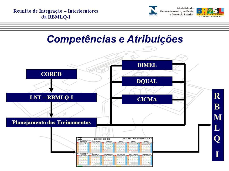 Reunião de Integração – Interlocutores da RBMLQ-I Competências e Atribuições CORED LNT – RBMLQ-I Planejamento dos Treinamentos DIMEL DQUAL CICMA RBMLQIRBMLQI