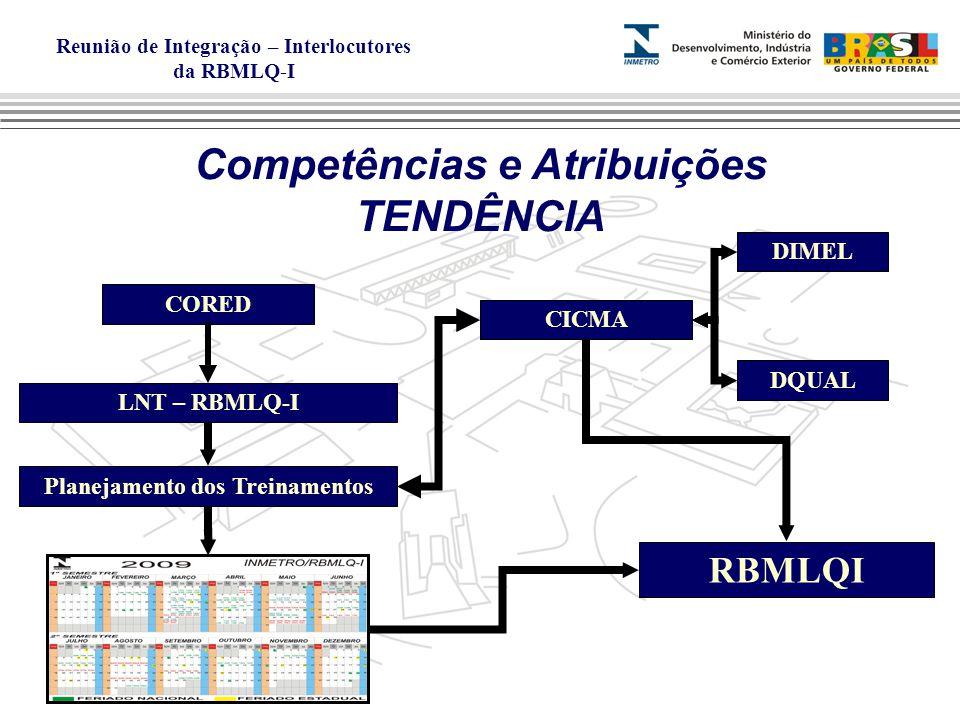 Reunião de Integração – Interlocutores da RBMLQ-I Competências e Atribuições TENDÊNCIA CORED LNT – RBMLQ-I Planejamento dos Treinamentos DIMEL DQUAL CICMA RBMLQI
