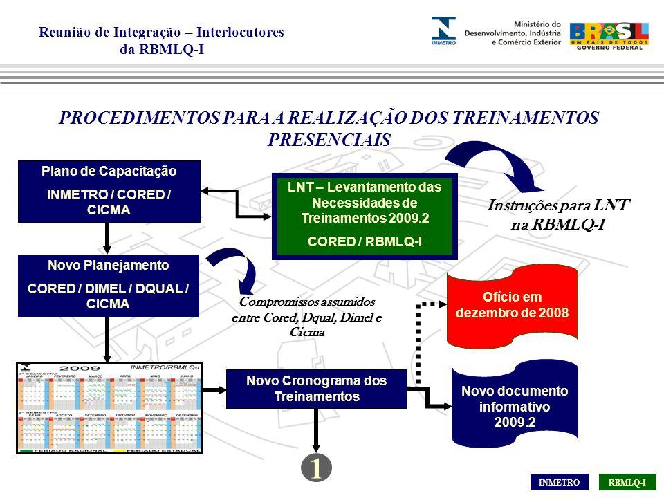 Reunião de Integração – Interlocutores da RBMLQ-I PROCEDIMENTOS PARA A REALIZAÇÃO DOS TREINAMENTOS PRESENCIAIS Plano de Capacitação INMETRO / CORED / CICMA Novo Planejamento CORED / DIMEL / DQUAL / CICMA Novo Cronograma dos Treinamentos Ofício em dezembro de 2008 LNT – Levantamento das Necessidades de Treinamentos 2009.2 CORED / RBMLQ-I Novo documento informativo 2009.2 Instruções para LNT na RBMLQ-I INMETRORBMLQ-I Compromissos assumidos entre Cored, Dqual, Dimel e Cicma 1