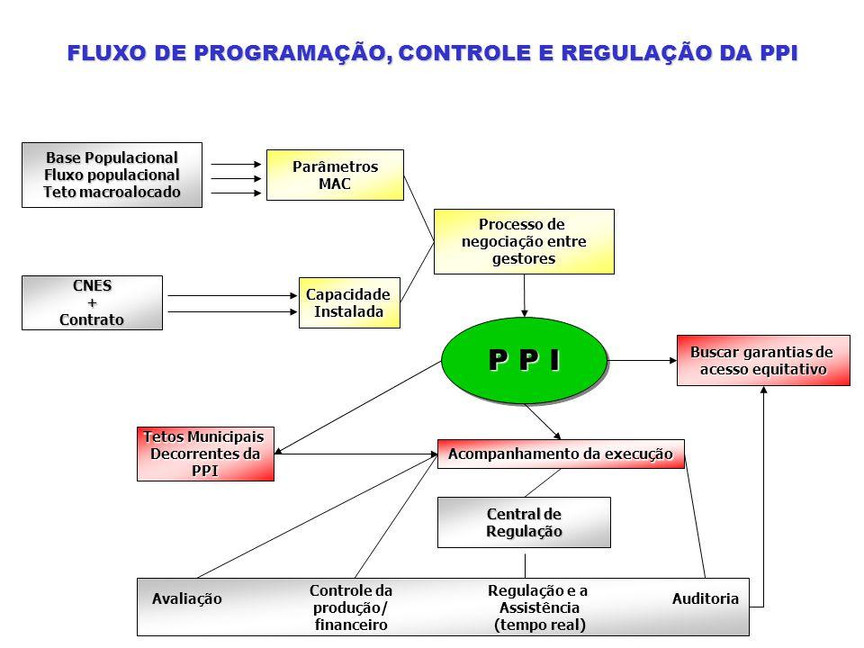 Base Populacional Fluxo populacional Teto macroalocado ParâmetrosMAC Processo de negociação entre gestores CapacidadeInstalada CNES+Contrato P P I Aco