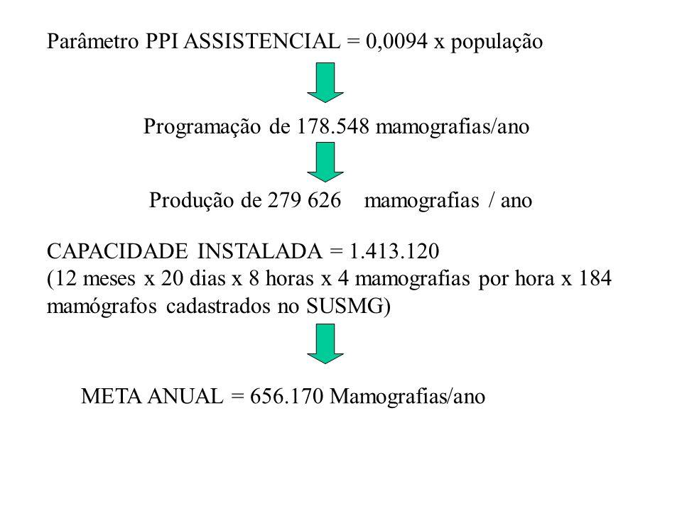 Parâmetro PPI ASSISTENCIAL = 0,0094 x população Programação de 178.548 mamografias/ano Produção de 279 626 mamografias / ano CAPACIDADE INSTALADA = 1.