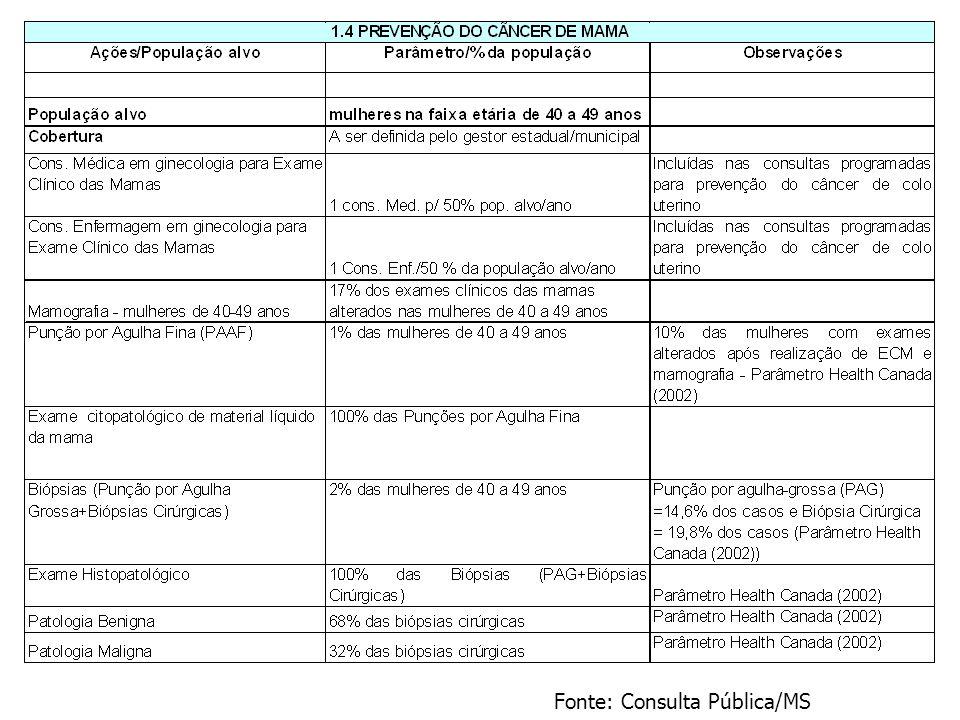 Fonte: Consulta Pública/MS