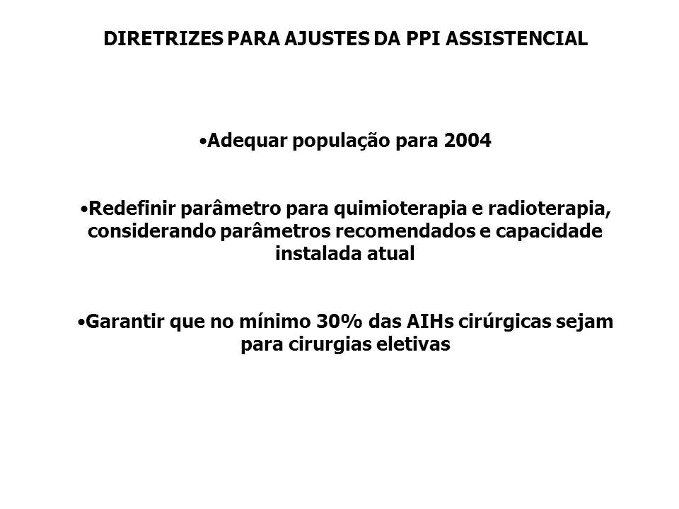 DIRETRIZES PARA AJUSTES DA PPI ASSISTENCIAL Adequar população para 2004 Redefinir parâmetro para quimioterapia e radioterapia, considerando parâmetros
