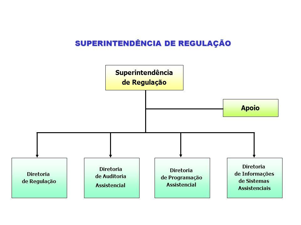 Superintendência de Regulação Apoio Diretoria de Regulação Diretoria de Auditoria Assistencial Diretoria de Programação Assistencial Diretoria de Info