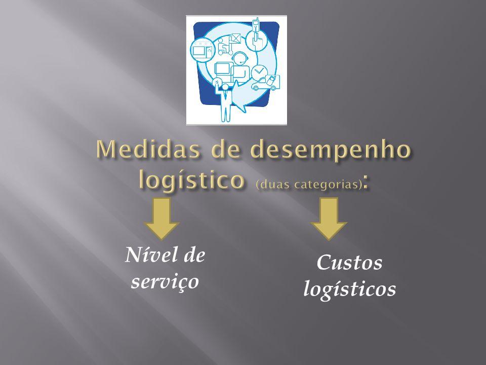 Nível de serviço Custos logísticos