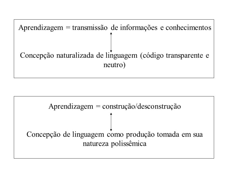 Aprendizagem = transmissão de informações e conhecimentos Concepção naturalizada de linguagem (código transparente e neutro) Aprendizagem = construção/desconstrução Concepção de linguagem como produção tomada em sua natureza polissêmica