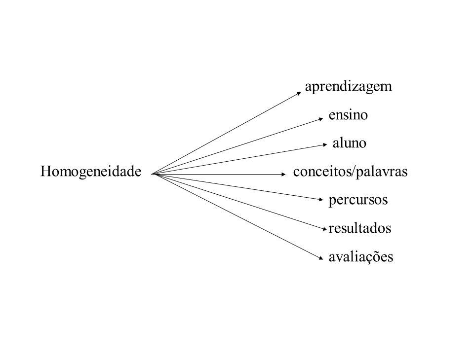aprendizagem ensino aluno Homogeneidade conceitos/palavras percursos resultados avaliações