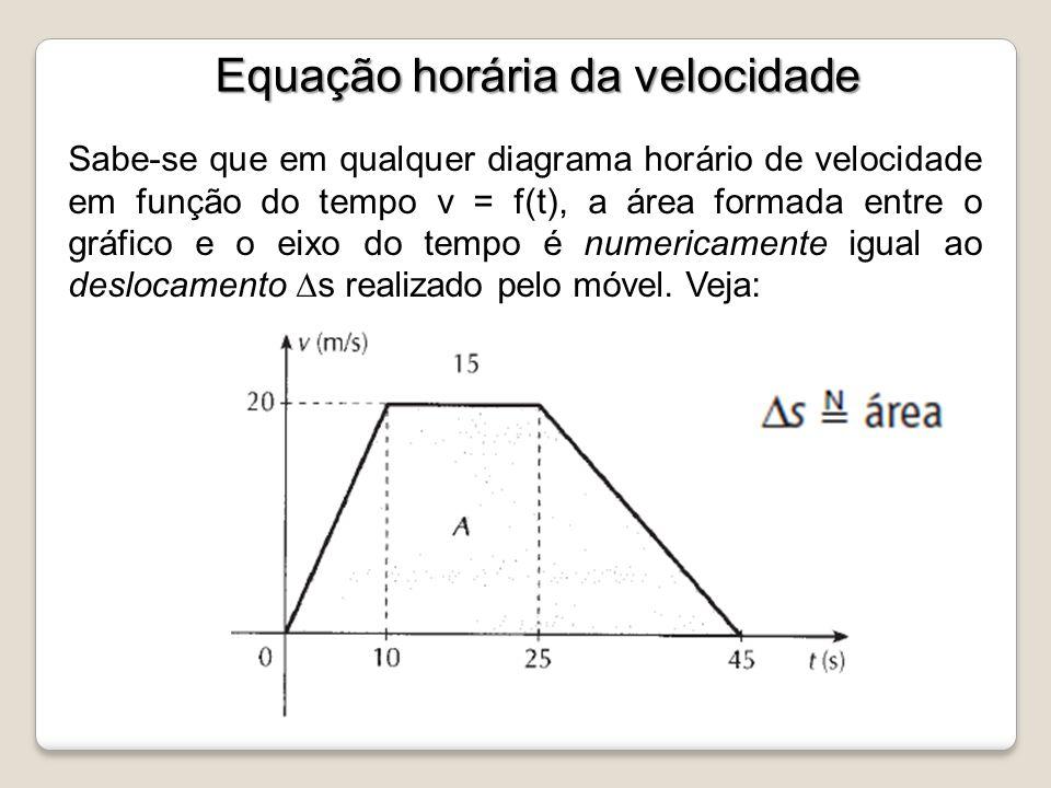 Sabe-se que em qualquer diagrama horário de velocidade em função do tempo v = f(t), a área formada entre o gráfico e o eixo do tempo é numericamente i
