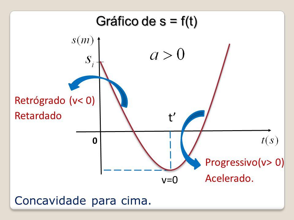 0 Concavidade para cima. t Retrógrado (v< 0) Retardado Acelerado. v=0 Progressivo(v> 0) Gráfico de s = f(t) Gráfico de s = f(t)