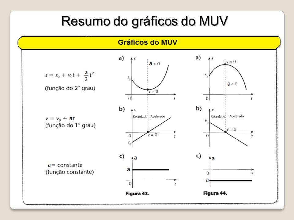 Resumo do gráficos do MUV