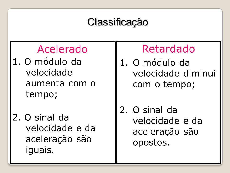 Classificação Acelerado 1. O módulo da velocidade aumenta com o tempo; 2. O sinal da velocidade e da aceleração são iguais. Retardado 1.O módulo da ve