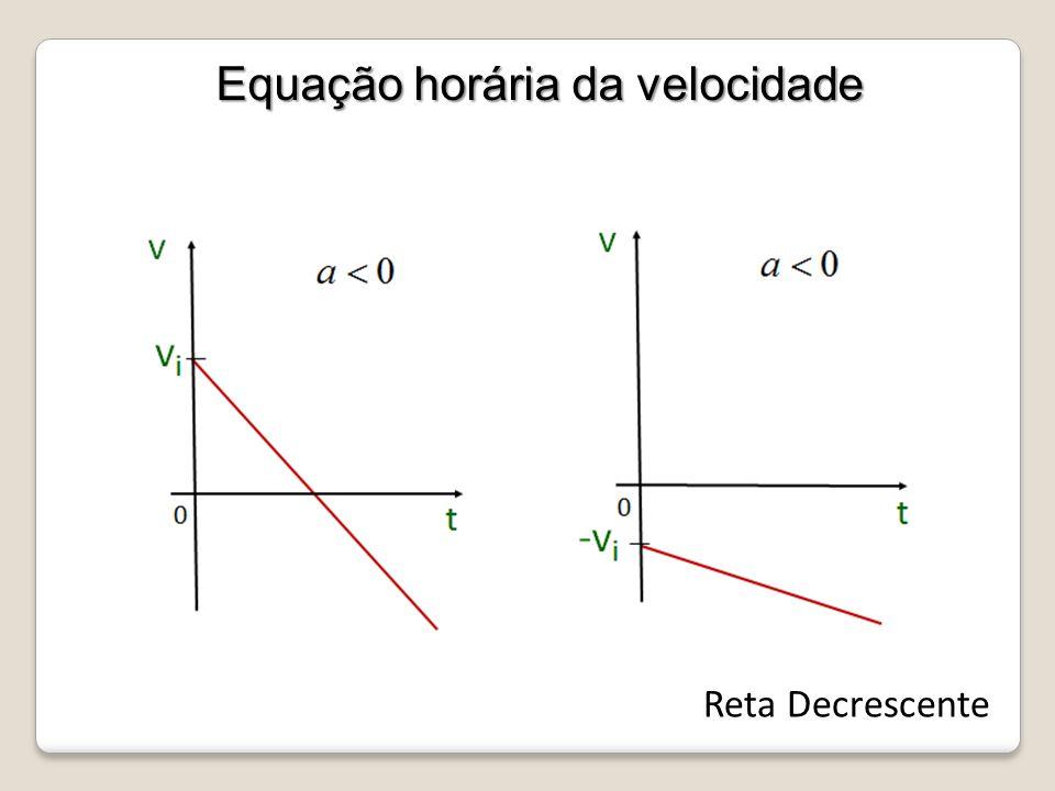 Equação horária da velocidade Reta Decrescente