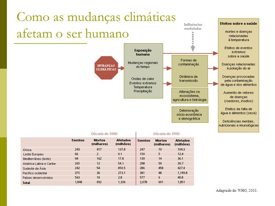 Como as mudanças climáticas afetam o ser humano Adaptado de: WHO, 2003.