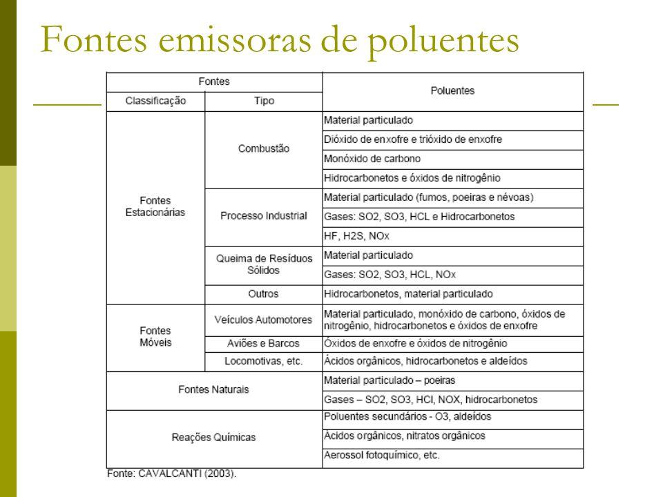 Fontes emissoras de poluentes