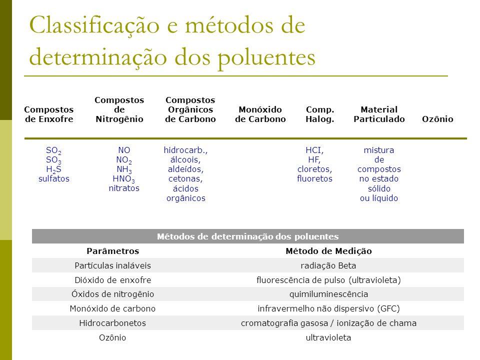 Classificação e métodos de determinação dos poluentes Compostos de Enxofre Compostos de Nitrogênio Compostos Orgânicos de Carbono Monóxido de Carbono