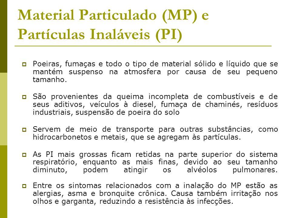 Material Particulado (MP) e Partículas Inaláveis (PI) Poeiras, fumaças e todo o tipo de material sólido e líquido que se mantém suspenso na atmosfera