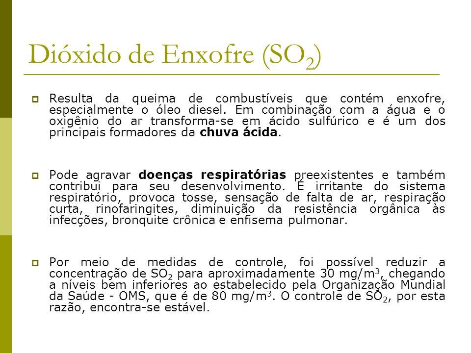 Dióxido de Enxofre (SO 2 ) Resulta da queima de combustíveis que contém enxofre, especialmente o óleo diesel. Em combinação com a água e o oxigênio do