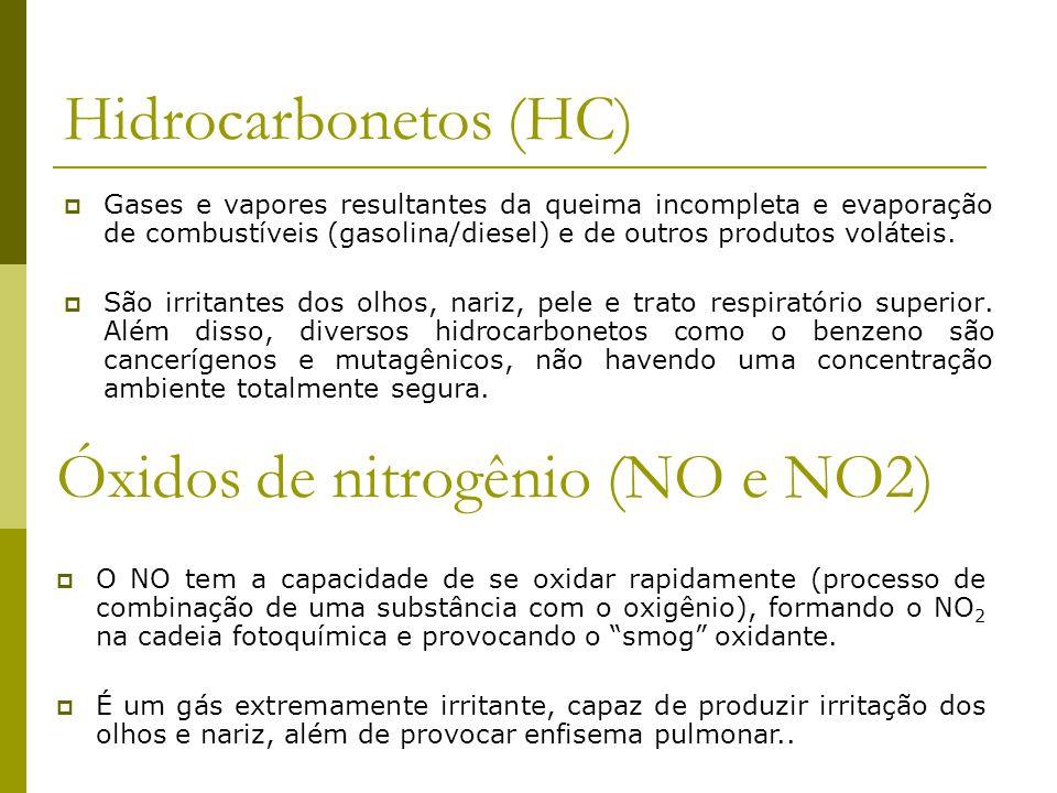 Hidrocarbonetos (HC) Gases e vapores resultantes da queima incompleta e evaporação de combustíveis (gasolina/diesel) e de outros produtos voláteis. Sã