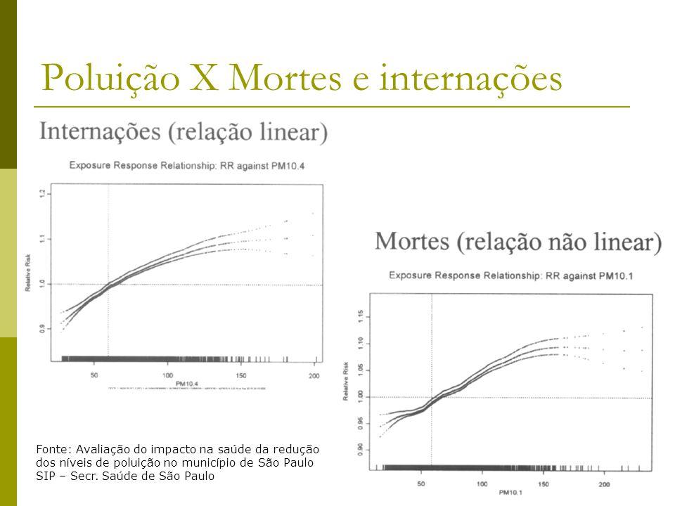 Poluição X Mortes e internações Fonte: Avaliação do impacto na saúde da redução dos níveis de poluição no município de São Paulo SIP – Secr. Saúde de