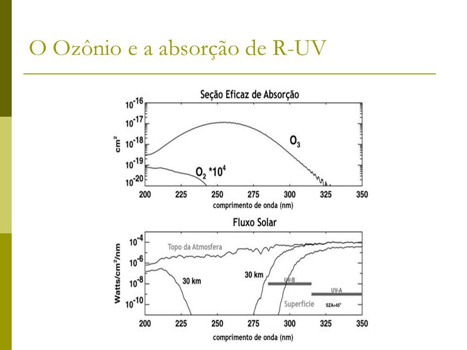 O Ozônio e a absorção de R-UV
