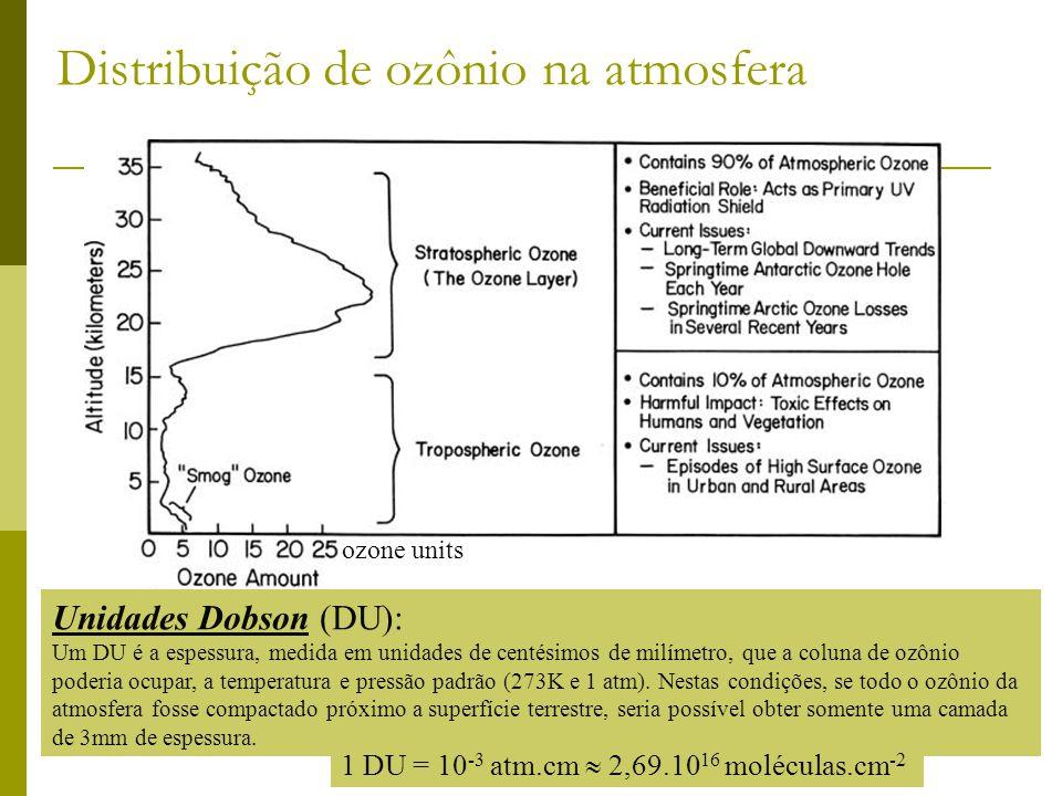 Unidades Dobson (DU): Um DU é a espessura, medida em unidades de centésimos de milímetro, que a coluna de ozônio poderia ocupar, a temperatura e press