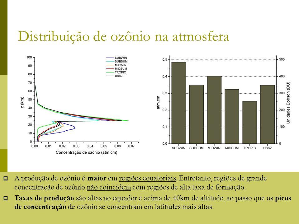 Distribuição de ozônio na atmosfera A produção de ozônio é maior em regiões equatoriais. Entretanto, regiões de grande concentração de ozônio não coin