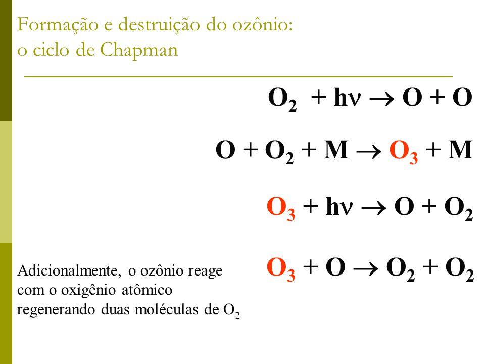 O 2 + h O + O A radiação solar ultravioleta, de comprimento de onda menor que 242 nm, vagarosamente dissocia o oxigênio. O 3 + h O + O 2 O 3 + O O 2 +