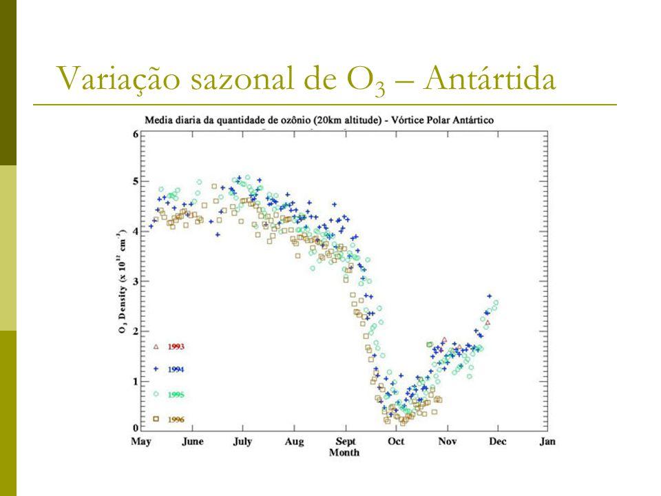 Variação sazonal de O 3 – Antártida