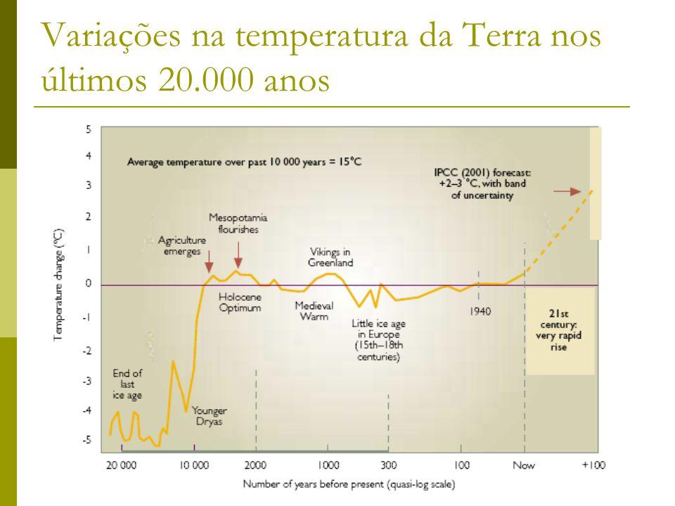 Variações na temperatura da Terra nos últimos 20.000 anos